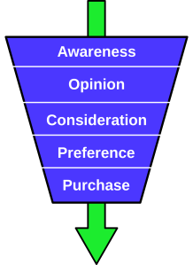 2000px-Purchase-funnel-diagram.svg